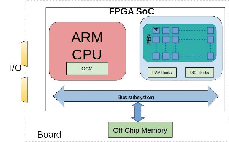 Nombre:  FPGA-SoC-platform-block-diagram-with-parallel-processing-elements.png Visitas: 409 Tamaño: 69.5 KB