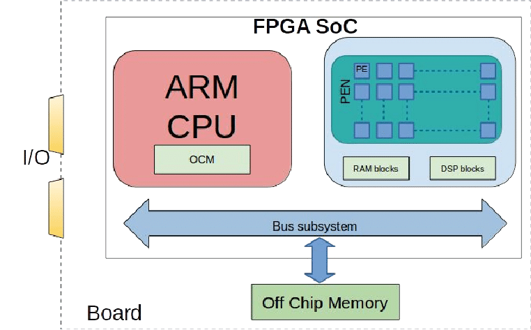 Nombre:  FPGA-SoC-platform-block-diagram-with-parallel-processing-elements.png